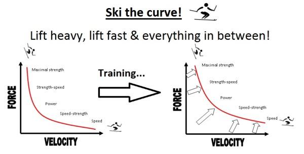 ski the force velocity curve
